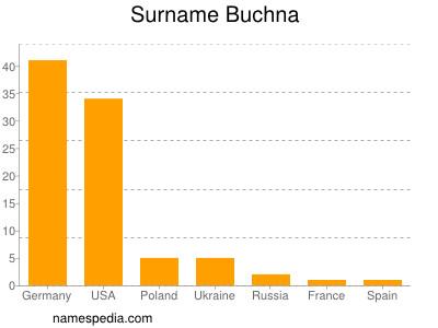 Surname Buchna