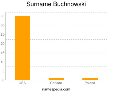 Surname Buchnowski