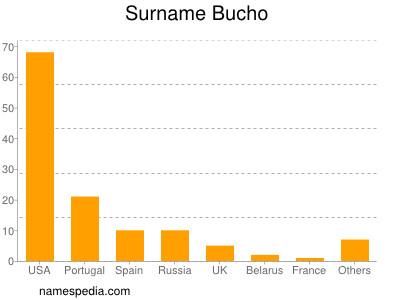 Surname Bucho