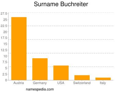 Surname Buchreiter