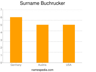 Surname Buchrucker
