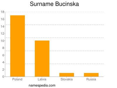 Surname Bucinska