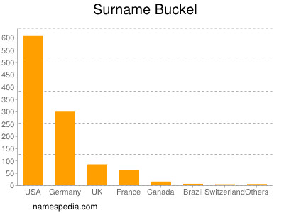 Surname Buckel