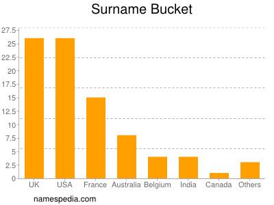 Surname Bucket