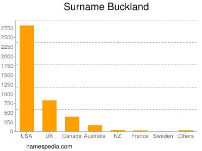 Surname Buckland