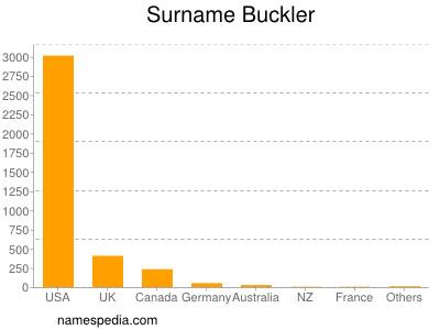 Surname Buckler