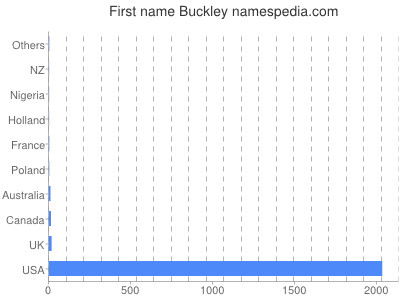Given name Buckley