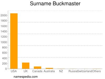 Surname Buckmaster