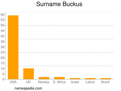 Surname Buckus