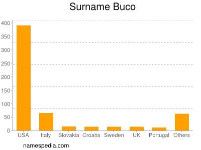 Surname Buco
