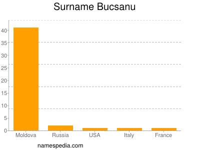Surname Bucsanu