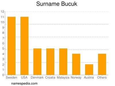 Surname Bucuk