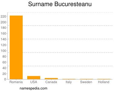 Surname Bucuresteanu
