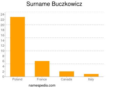 Surname Buczkowicz