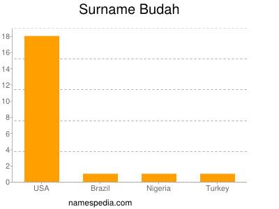Surname Budah