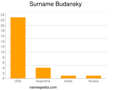 Surname Budansky