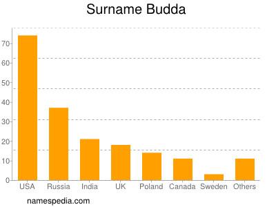 Surname Budda