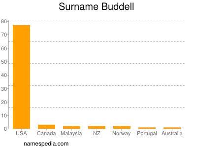 Surname Buddell