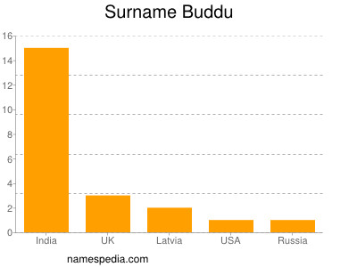 Surname Buddu