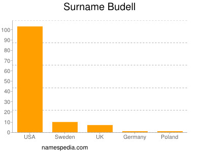 Surname Budell