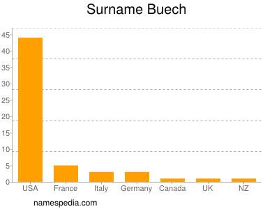 Surname Buech
