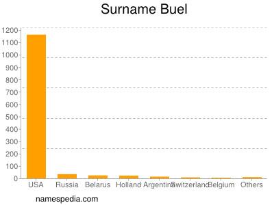Surname Buel