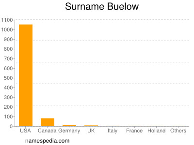 Surname Buelow