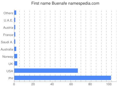 Given name Buenafe
