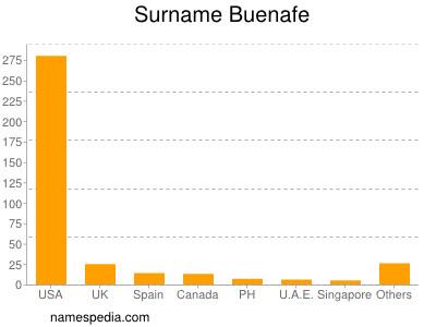 Surname Buenafe