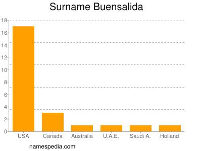 Surname Buensalida