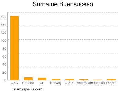 Surname Buensuceso