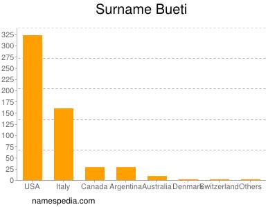 Surname Bueti
