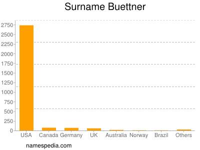 Surname Buettner
