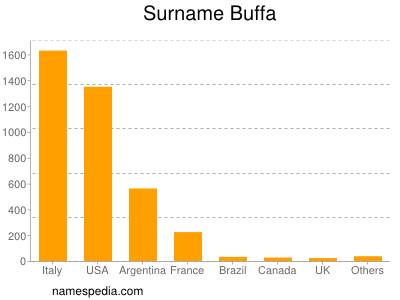 Surname Buffa