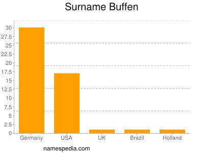 Surname Buffen