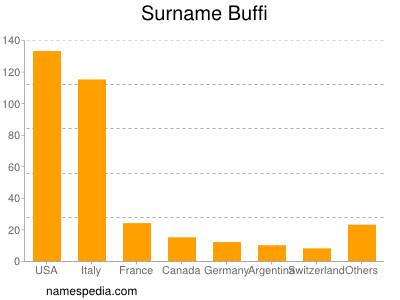 Surname Buffi
