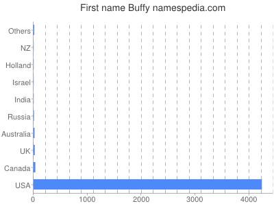 Given name Buffy