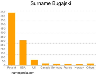 Surname Bugajski