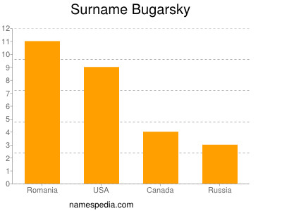 Surname Bugarsky