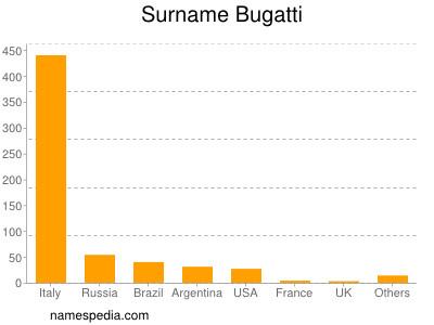 Surname Bugatti