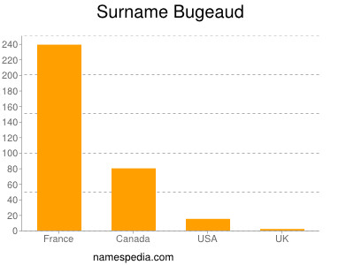 Surname Bugeaud