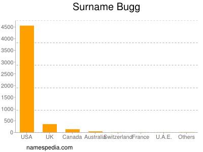 Surname Bugg