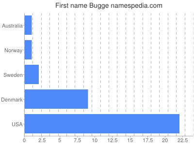 Given name Bugge