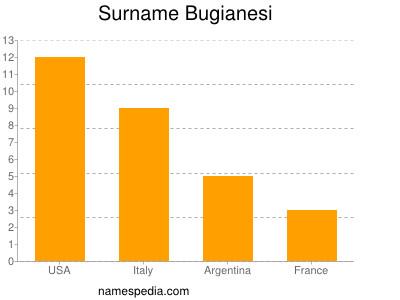 Surname Bugianesi