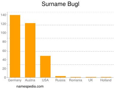 Surname Bugl