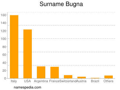 Surname Bugna