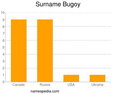Surname Bugoy
