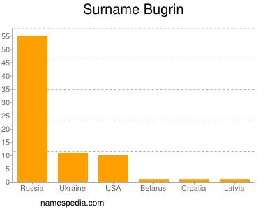 Surname Bugrin