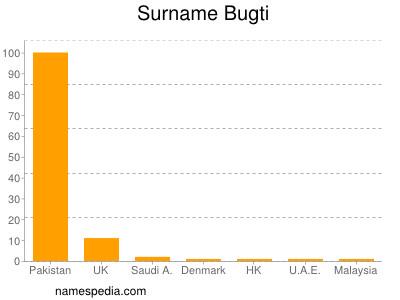Surname Bugti