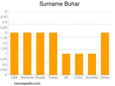 Surname Buhar
